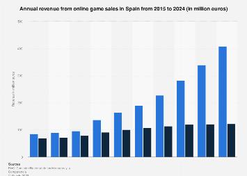 Forecast online games sale revenue in Spain 2012-2021
