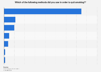 Methods used to quit smoking in the EU-28 2017