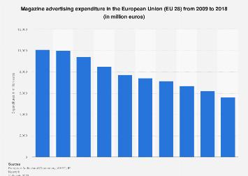 Magazine advertising expenditure in the European Union (EU 28) 2009-2018