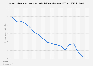 Wine consumption per capita per year in France 2003-2016 (in liters)