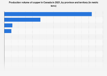 Production of copper in Canada by province 2017