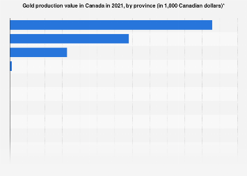 Production value of gold in Canada by province 2017