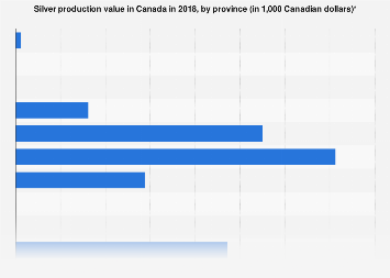 Production value of silver in Canada by province 2017