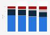 B2B magazine sector revenue in Austria 2009-2012, by source