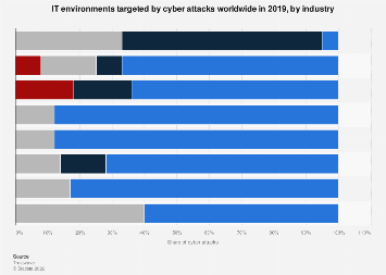 Cyber attacks: compromised IT environments 2017, by industry