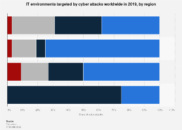 Cyber attacks: compromised IT environments 2017, by region