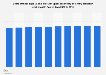 Poland: adults with upper secondary or tertiary education attainment 2007-2016
