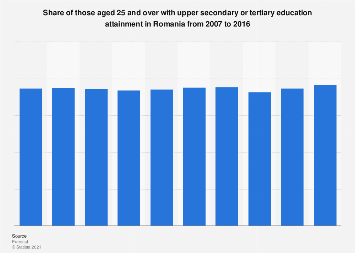 Romania: adults with upper secondary or tertiary education attainment 2007-2016