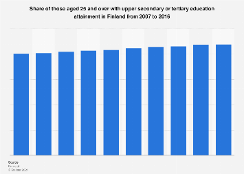 Finland: adults with upper secondary or tertiary education attainment 2007-2016