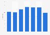 Estonia: pupil to teacher ratio 2006-2012