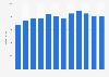 Umsatz der Frutiger Gruppe bis 2017