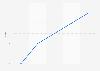 Marktanteil des Fernsehsenders TV24 nach Quartalen 2015