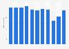 Umsatz der Hapimag AG bis 2017