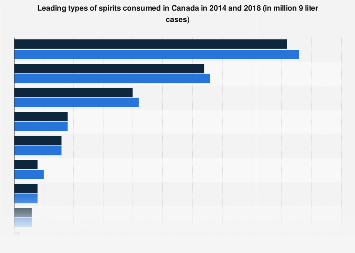 Leading types of spirits consumed in Canada 2014-2018