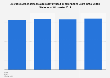 Average active app usage in the United States 2012-2015
