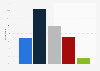 Canada: corporate social media usage and revenue 2014