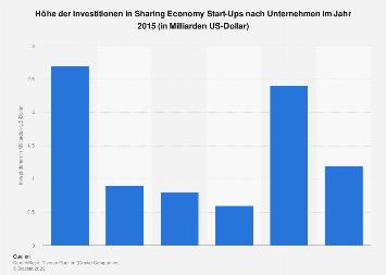 Investitionen in Sharing Economy Start-Ups je Unternehmen 2015