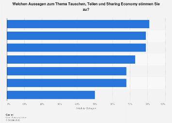 Aussagen zur Sharing Economy von jungen Erwachsenen in der Schweiz 2018