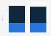 Umsatz von TUI Suisse nach Geschäftsbereich bis 2014
