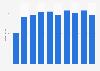Umsatz von Globetrotter bis 2018