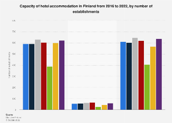 Hotel accommodation capacity in Finland 2016-2017