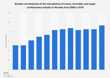 Norway: manufacturers of cocoa, chocolate & sugar confectionery 2008-2015