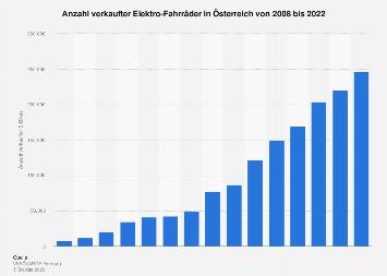 Absatz von E-Bikes in Österreich bis 2016