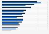 Einzelhandelspreise von Faktor IX-Blutplasmaderivaten in der EU nach Ländern 2012