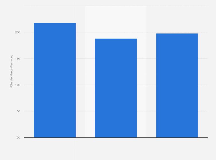 Österreich - Höhe der monatlichen Handy-Rechnung 2015 | Statistik