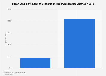 Export value share of electronic and mechanical Swiss watches 2016