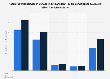 Total Canadian drug spending in Canada by type and finance source 2017
