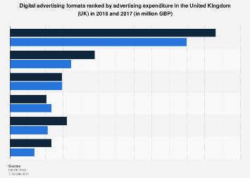 Leading digital advertising formats in the United Kingdom (UK) 2016-2017, by ad spend
