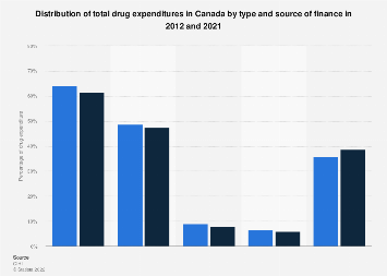 Share of drug spending in Canada by type and finance source 2017