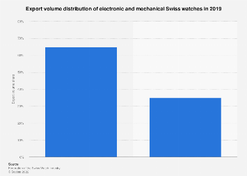 Export volume share of electronic and mechanical Swiss watches 2016
