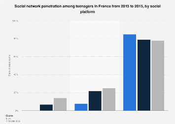 Twitter, Instagram and Facebook penetration among teenagers in France 2013-2015
