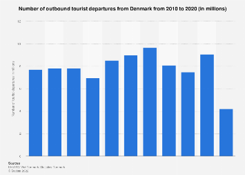 Number of outbound overnight visitors from Denmark 2012-2016