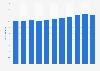 Number of tourism enterprises in Denmark 2008-2015