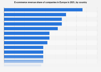 Online commerce revenue share of companies in Europe 2016, by country
