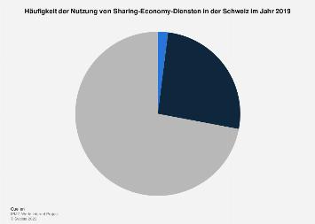 Nutzungshäufigkeit von Sharing-Economy-Diensten in der Schweiz 2017