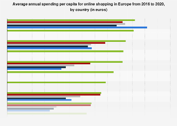 E-commerce spending per capita in Europe 2015-2018, by country