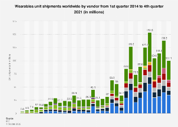 Quarterly wearables shipments worldwide 2014-2018, by vendor