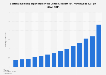 Paid search advertising spending in the United Kingdom (UK) 2008-2017