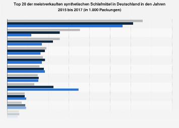 Synthetische Schlafmittel - Meistverkaufte Präparate in Deutschland bis 2015