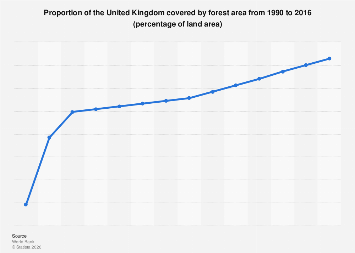 Area covered by forest in the United Kingdom (UK) 1990-2015