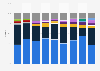 Australia smartphone vendor market share shipments 2014-2017
