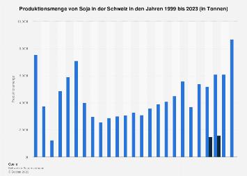 Produktion von Soja in der Schweiz bis 2019