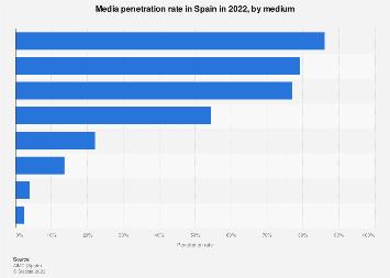 Media penetration in Spain 2017/2018, by media type