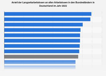 Anteil der Langzeitarbeitslosen in den Bundesländern in Deutschland im Jahr 2018