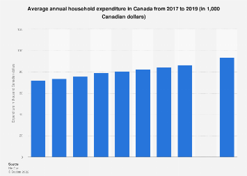 Annual household expenditure in Canada 2010-2016