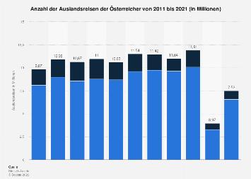 Auslandreiseanzahl der Österreicher bis 2018